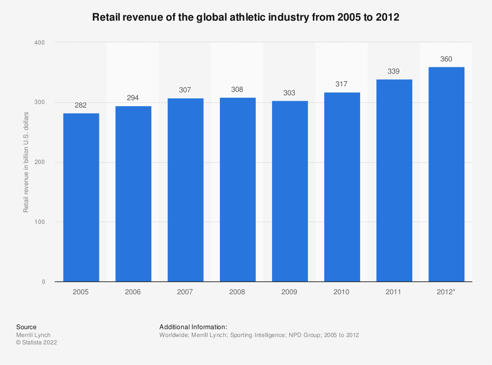 Statistic: Retail revenue of the global athletic industry from 2005 to 2012 | Statista