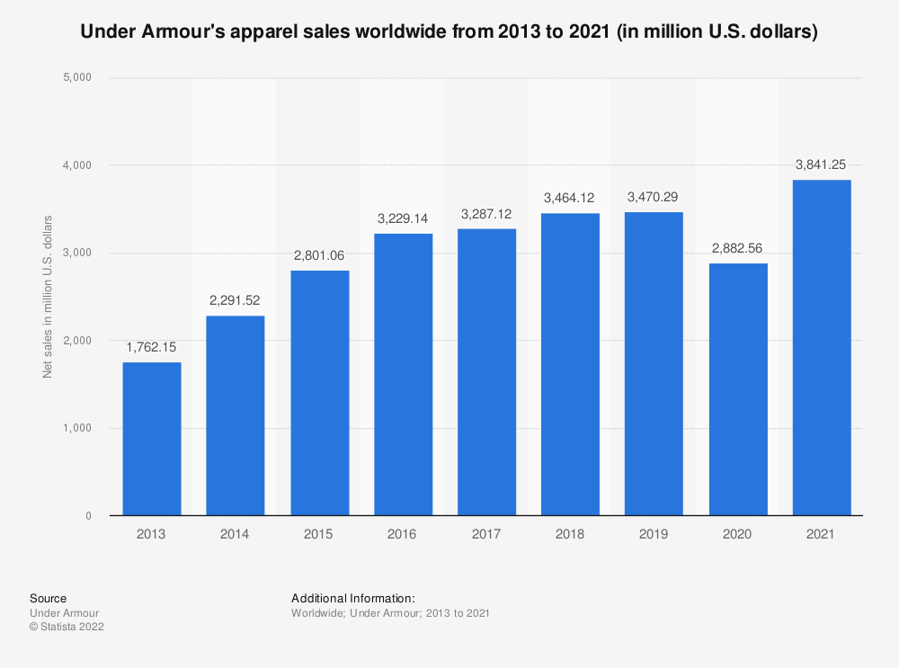 Statistic: Under Armour's apparel sales worldwide from 2013 to 2019 (in million U.S. dollars) | Statista