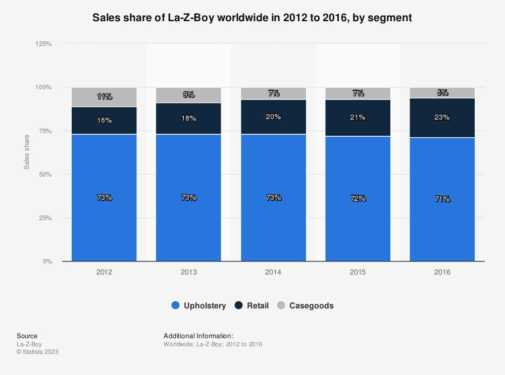 Statistic: Sales share of La-Z-Boy worldwide in 2012 to 2016, by segment   Statista