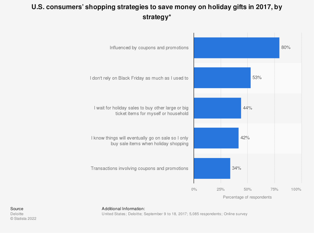 Statistic: U.S. consumers' shopping strategies to save money on holiday gifts in 2017, by strategy* | Statista