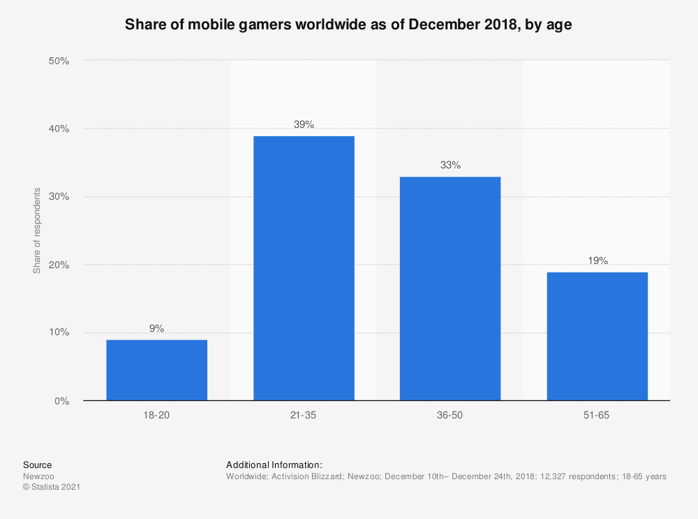 Statistic: Age distribution of mobile gamers in the United States as of May 2013 | Statista