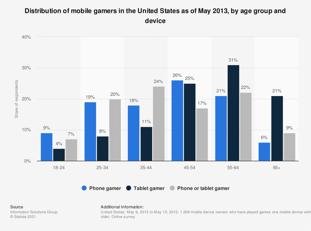 Statistic: Distribution of mobile gamers in the United States as of May 2013, by age group and device | Statista