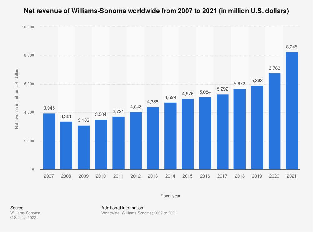 Statistic: Net revenue of Williams-Sonoma worldwide from 2007 to 2019 (in million U.S. dollars) | Statista