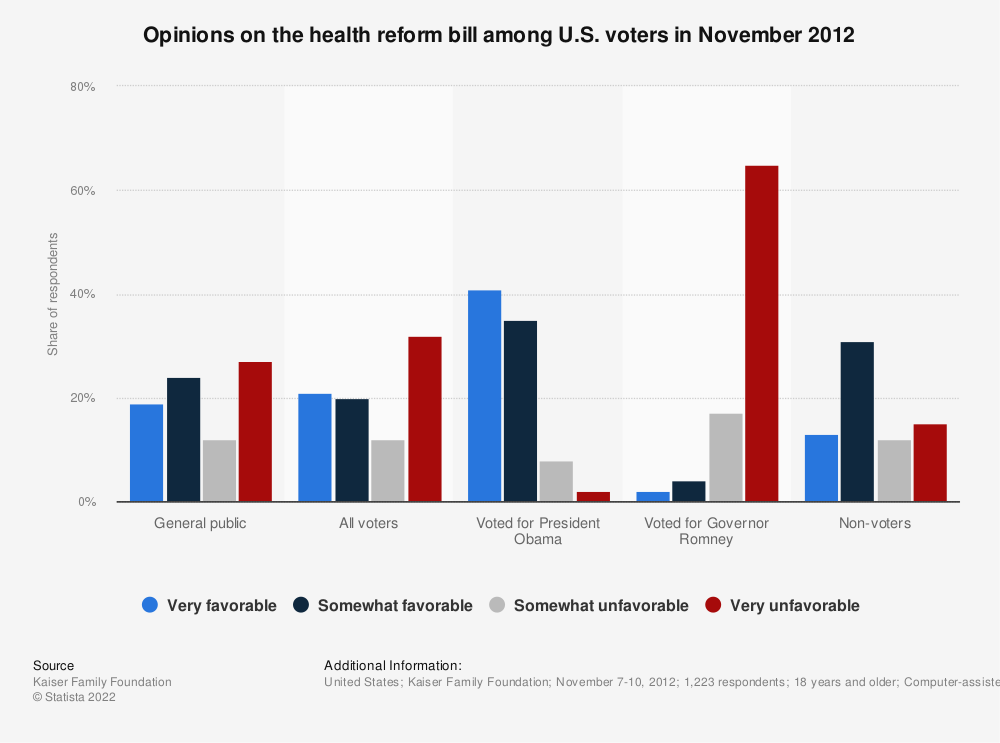 Statistic: Opinions on the health reform bill among U.S. voters in November 2012 | Statista