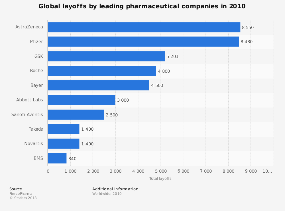 Layoffs by leading pharmaceutical companies worldwide as of 2010