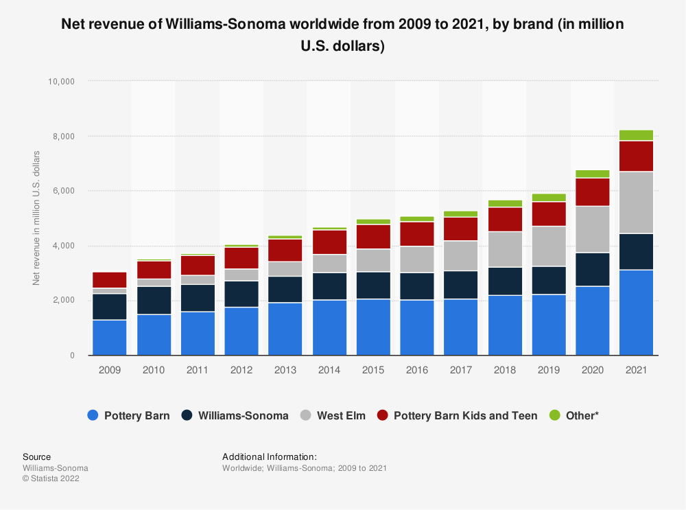 Statistic: Net revenue of Williams-Sonoma worldwide from 2009 to 2019, by brand (in million U.S. dollars) | Statista