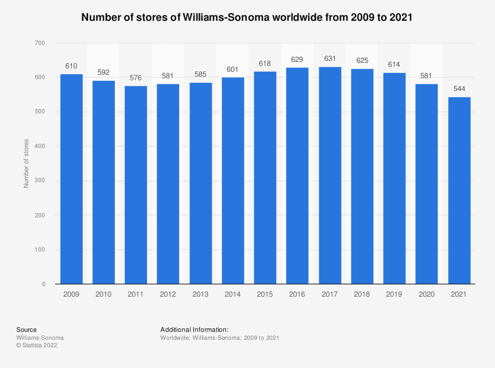 Statistic: Number of stores of Williams-Sonoma worldwide from 2009 to 2019* | Statista
