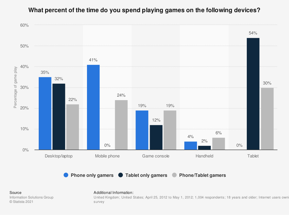 Statistic: What percent of the time do you spend playing games on the following devices? | Statista