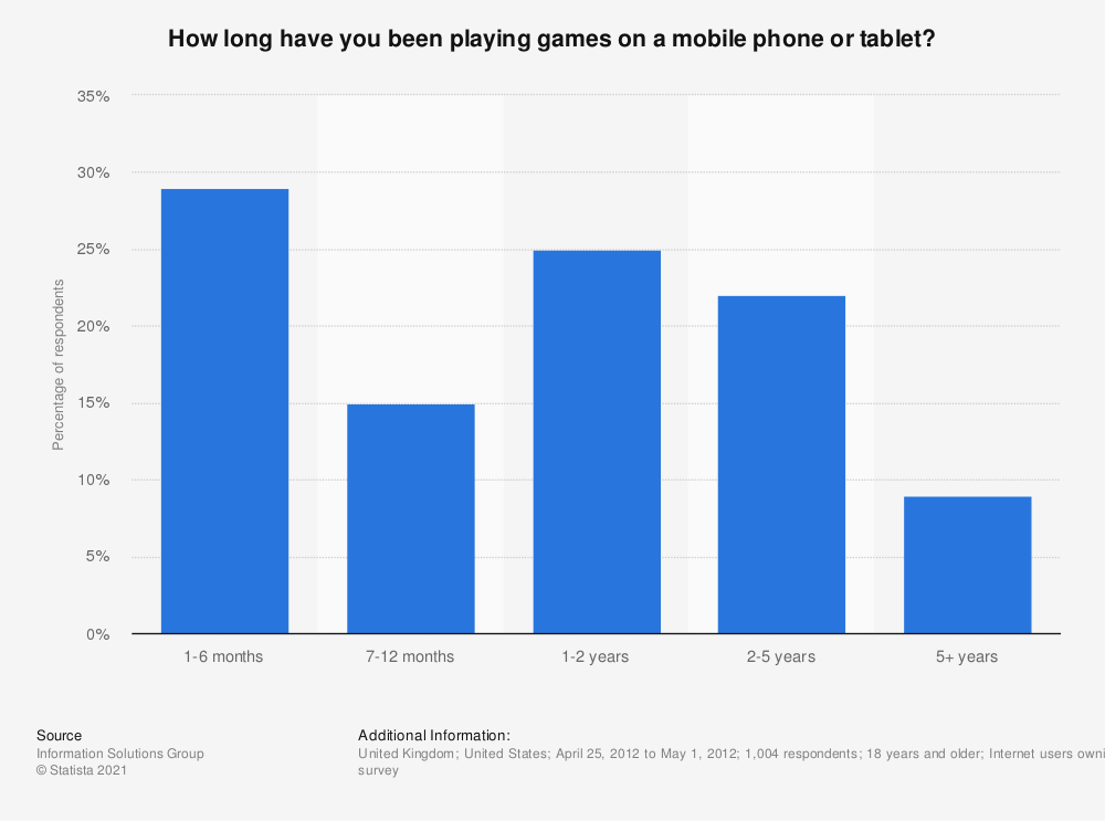 Statistic: How long have you been playing games on a mobile phone or tablet? | Statista