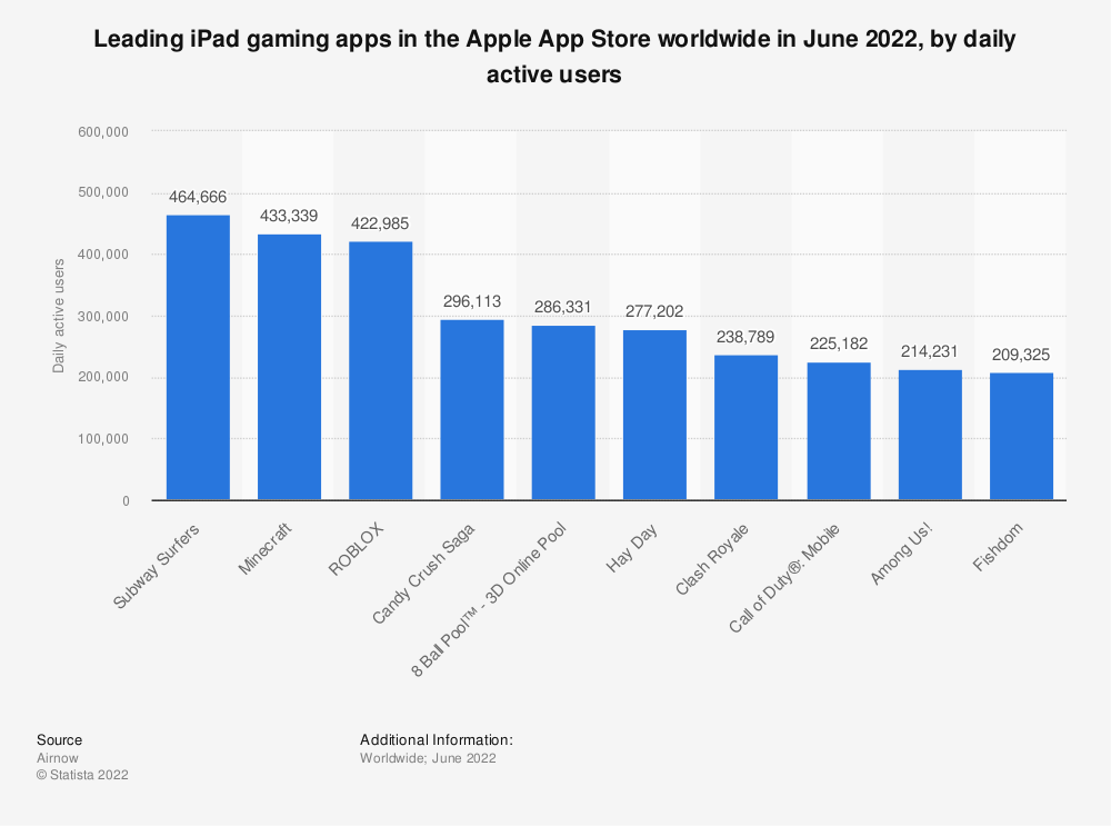 Statistic: When was the last time you played a game on a mobile phone or tablet? | Statista