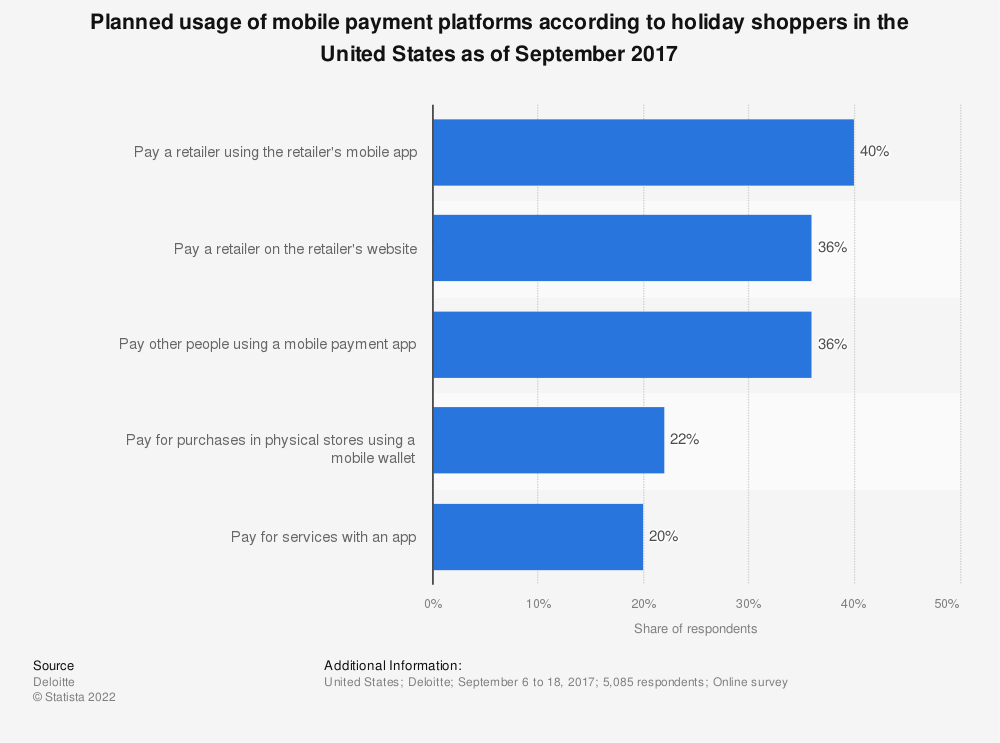 Statistic: Planned usage of mobile payment platforms according to holiday shoppers in the United States as of September 2017 | Statista