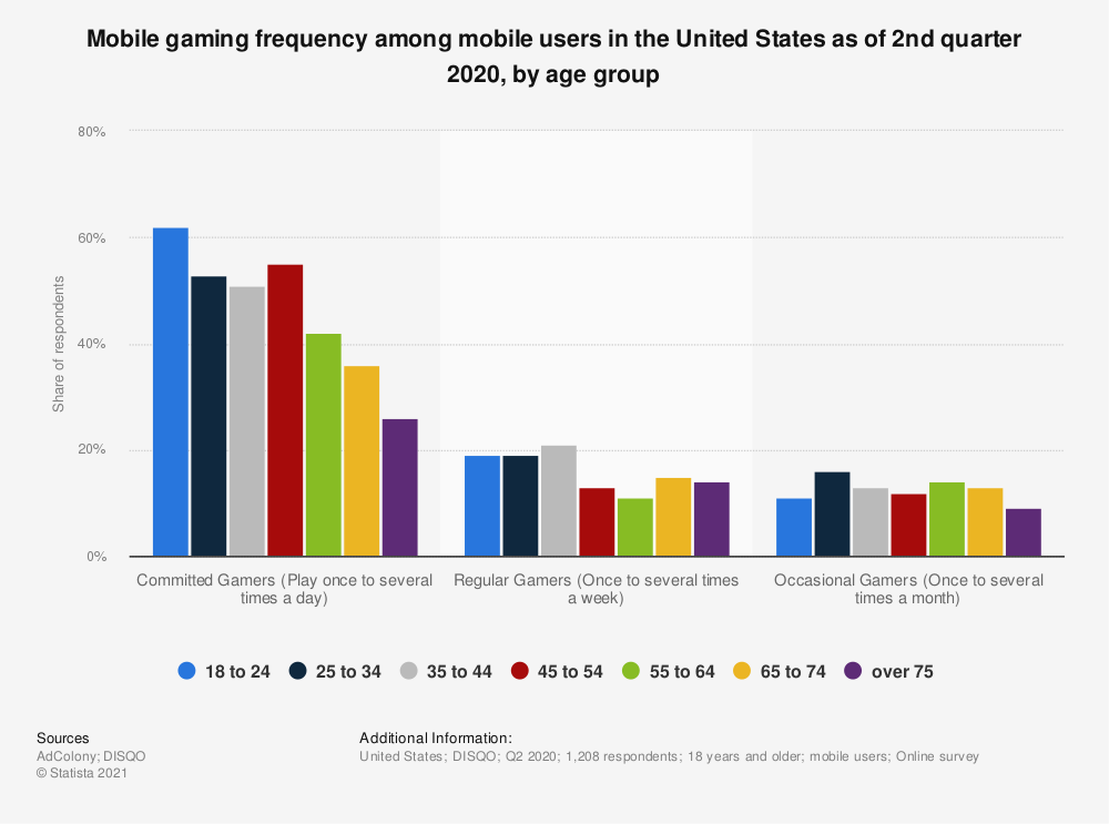 Statistic: Mobile gaming frequency among mobile users in the United States as of 2nd quarter 2020, by age group | Statista