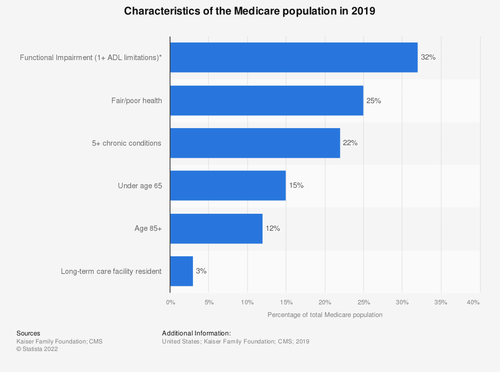Statistic: Characteristics of the Medicare population in 2019 | Statista
