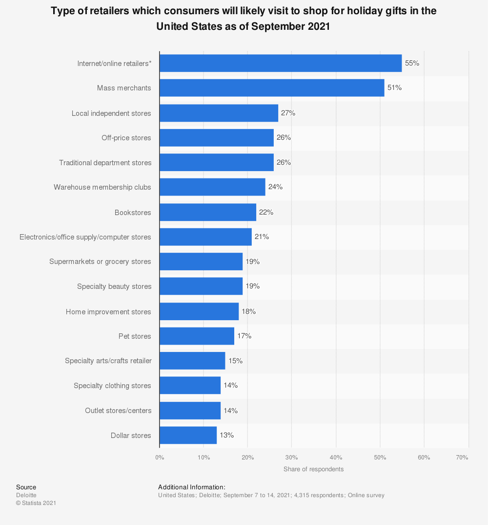 Statistic: Type of retailers which consumers will likely visit to shop for holiday gifts in the United States as of September 2019 | Statista