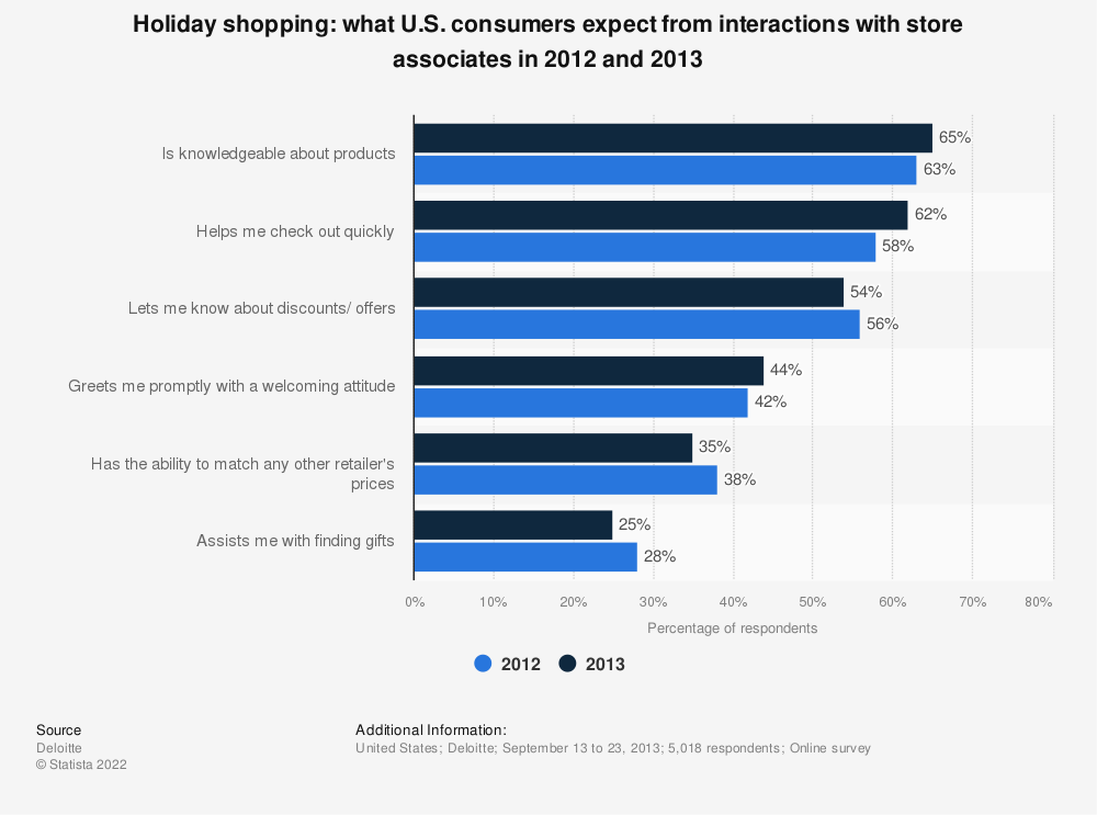 Statistic: Holiday shopping: what U.S. consumers expect from interactions with store associates in 2012 and 2013 | Statista