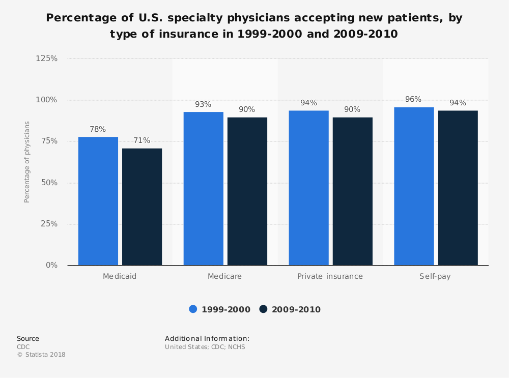 Statistic: Percentage of U.S. specialty physicians accepting new patients, by type of insurance in 1999-2000 and 2009-2010 | Statista
