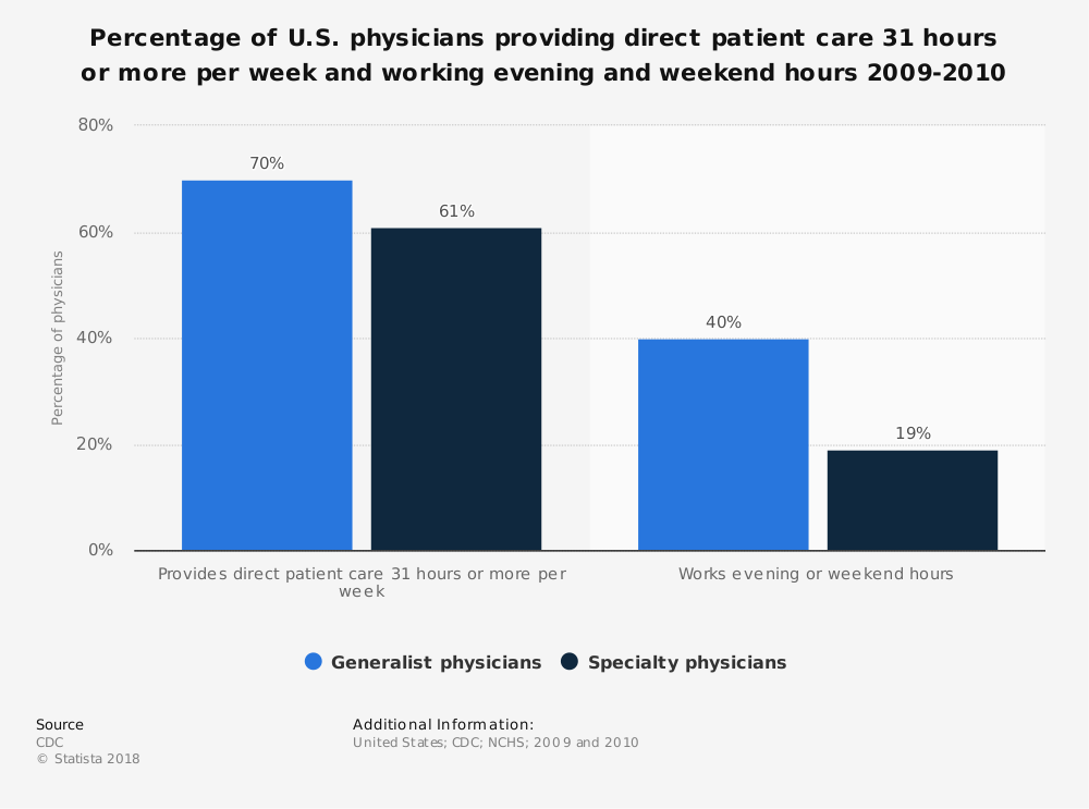 Statistic: Percentage of U.S. physicians providing direct patient care 31 hours or more per week and working evening and weekend hours 2009-2010 | Statista