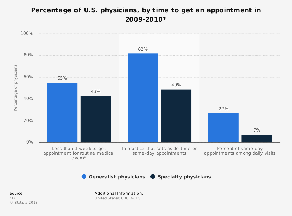 Statistic: Percentage of U.S. physicians, by time to get an appointment in 2009-2010* | Statista