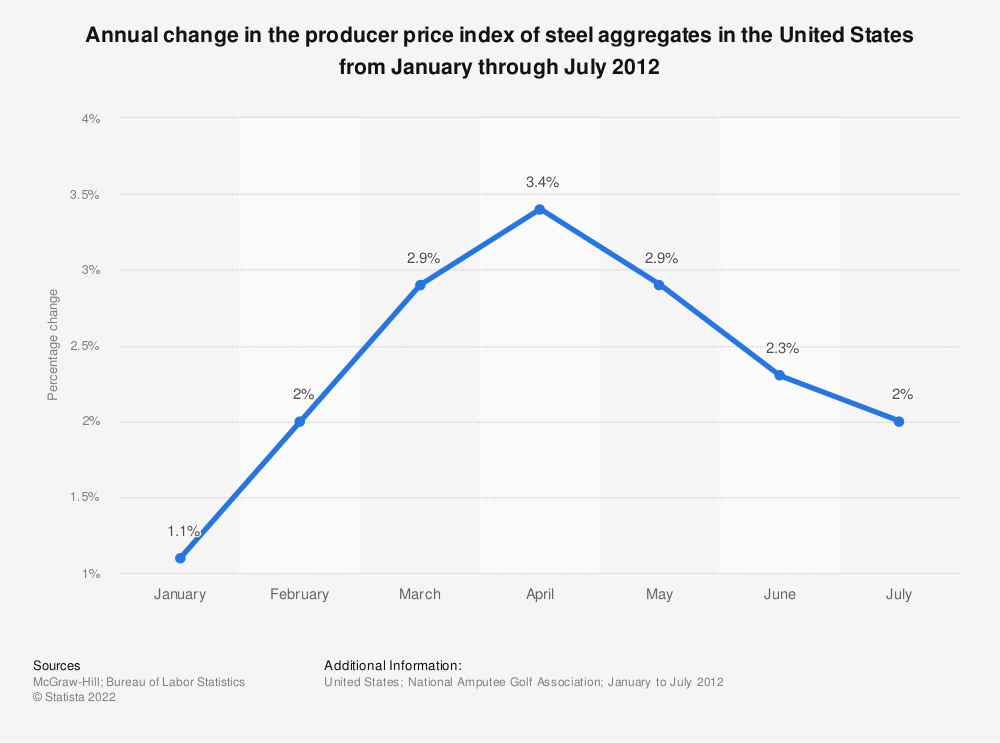 Statistic: Annual change in the producer price index of steel aggregates in the United States from January through July 2012 | Statista