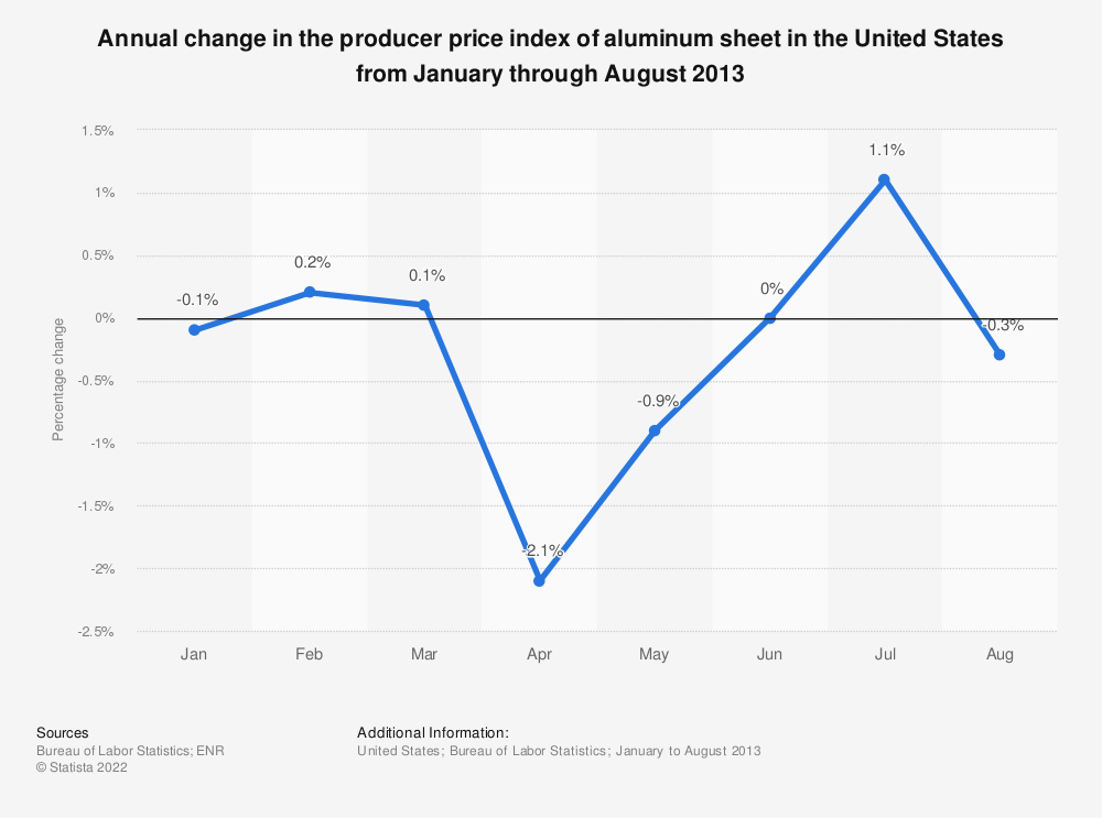 Statistic: Annual change in the producer price index of aluminum sheet in the United States from January through August 2013 | Statista