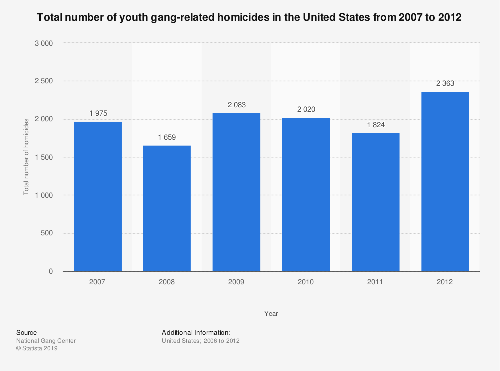 Statistic: Total number of youth gang-related homicides in the United States from 2007 to 2012 | Statista