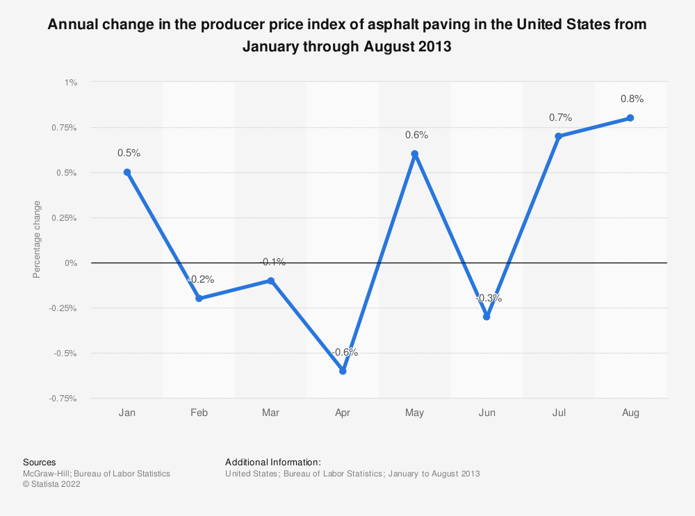 Statistic: Annual change in the producer price index of asphalt paving in the United States from January through August 2013 | Statista