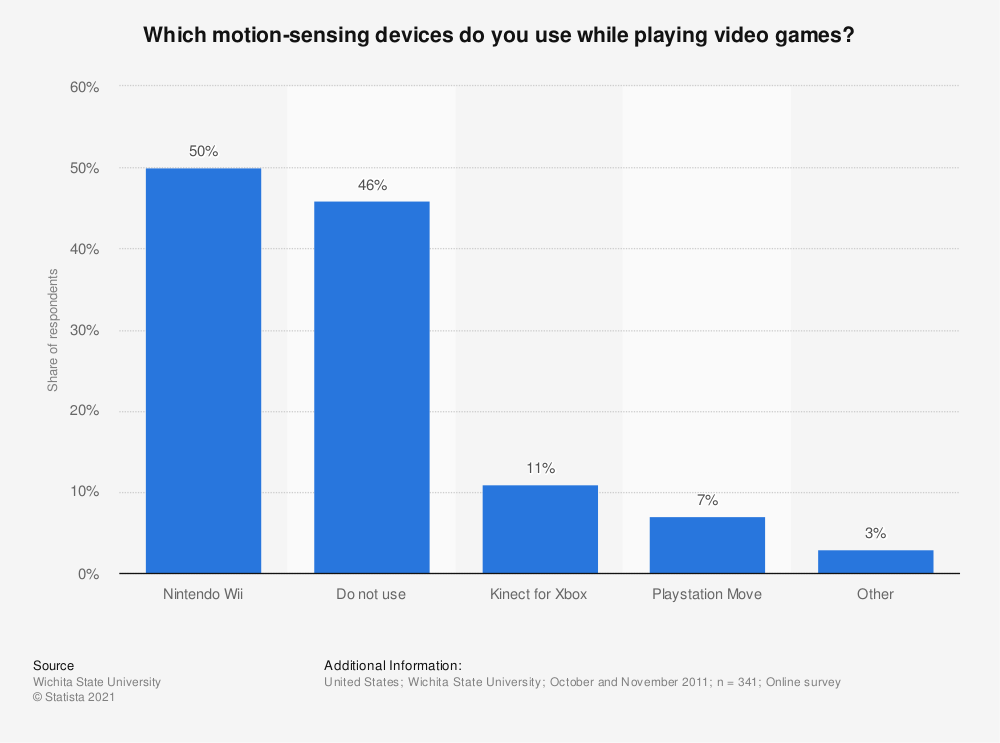 Statistic: Which motion-sensing devices do you use while playing video games?   Statista