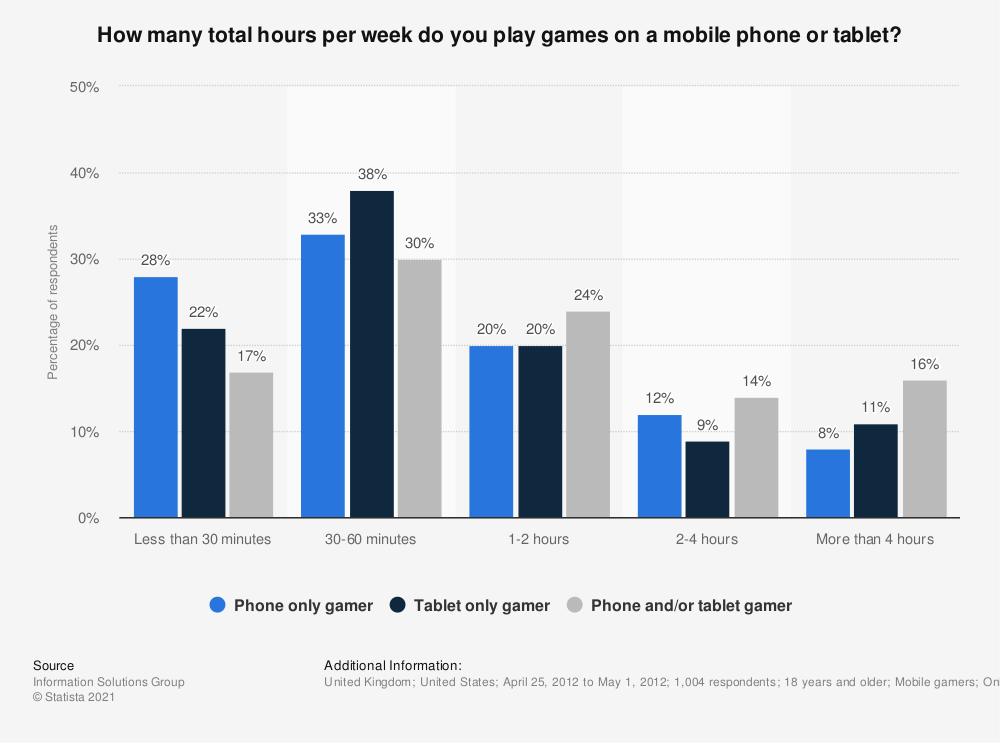 Statistic: How many total hours per week do you play games on a mobile phone or tablet? | Statista