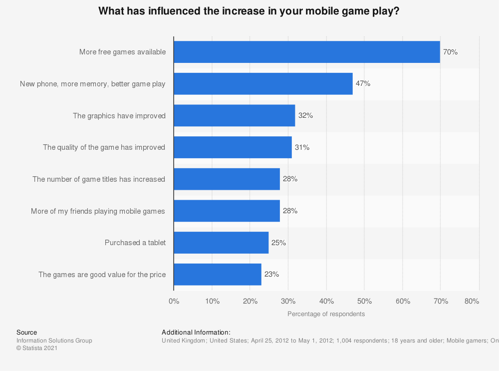 Statistic: What has influenced the increase in your mobile game play? | Statista