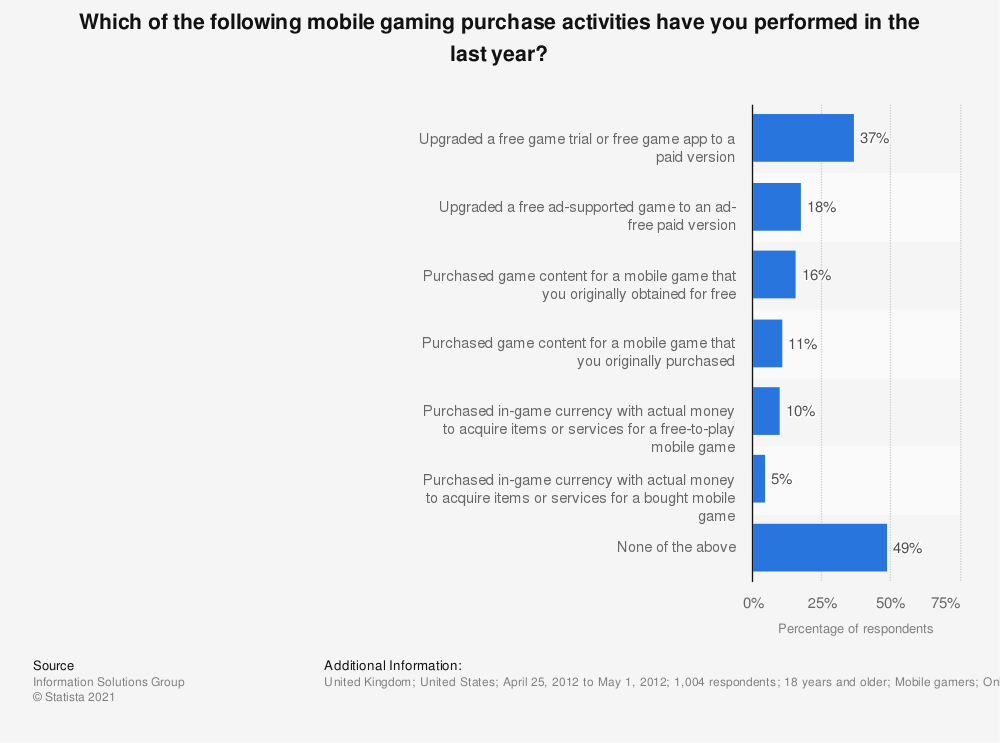 Statistic: Which of the following mobile gaming purchase activities have you performed in the last year? | Statista