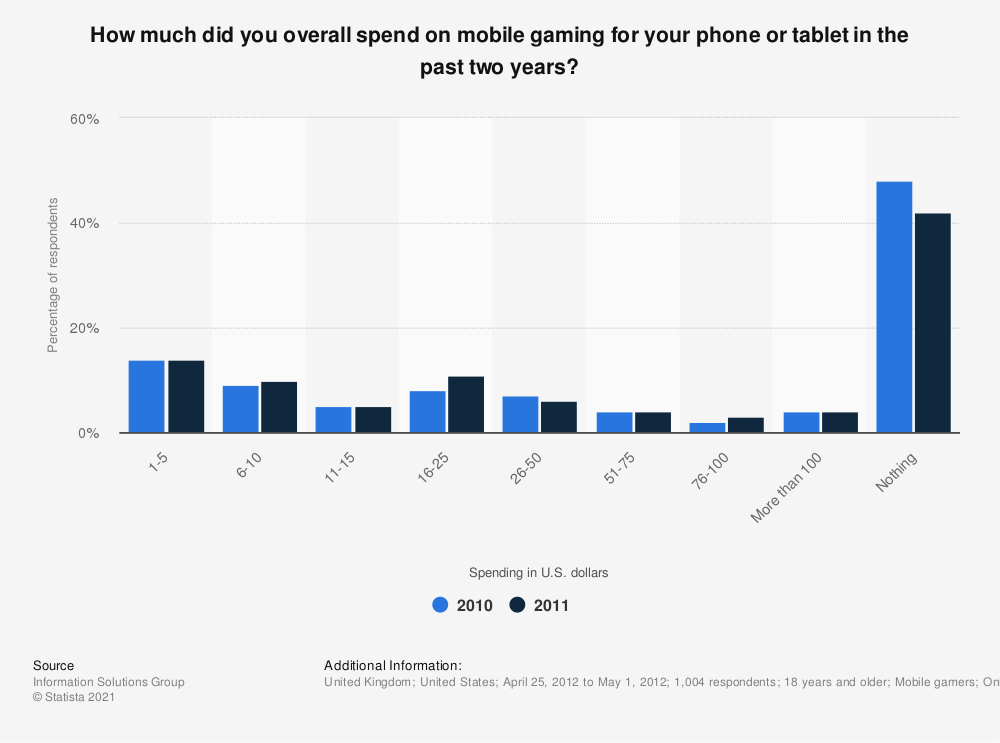 Statistic: How much did you overall spend on mobile gaming for your phone or tablet in the past two years? | Statista