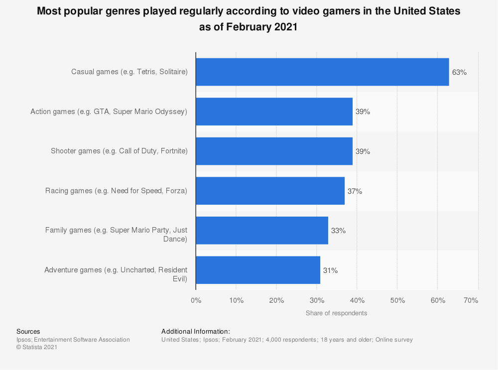 Statistic: Most popular genres played regularly according to video gamers in the United States as of February 2021 | Statista