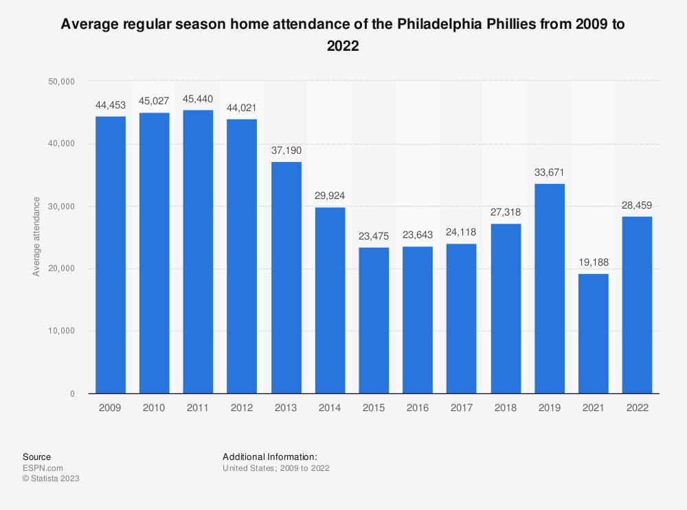 Statistic: Average regular season home attendance of the Philadelphia Phillies from 2009 to 2020   Statista