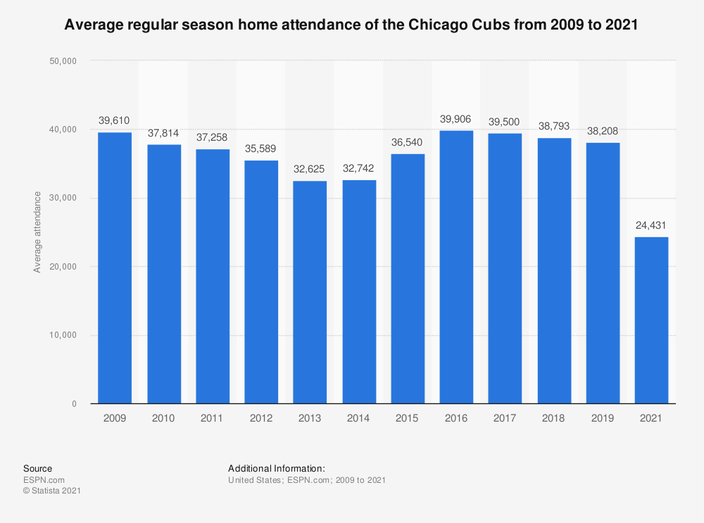 Statistic: Average regular season home attendance of the Chicago Cubs from 2009 to 2019 | Statista