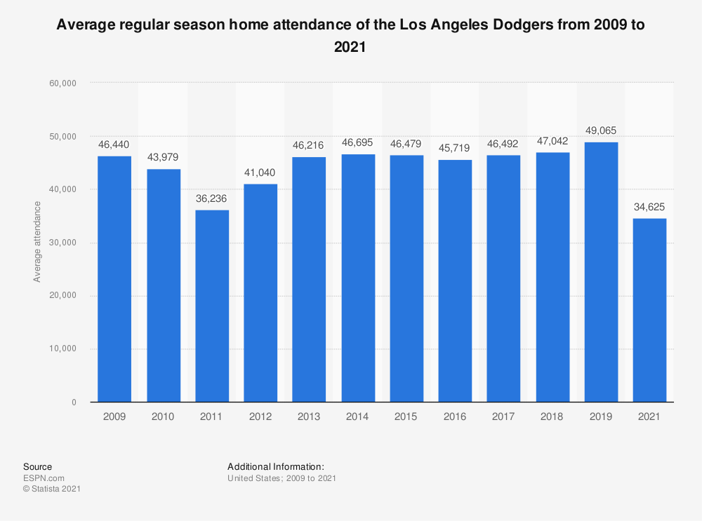 Statistic: Average regular season home attendance of the Los Angeles Dodgers from 2009 to 2018 | Statista
