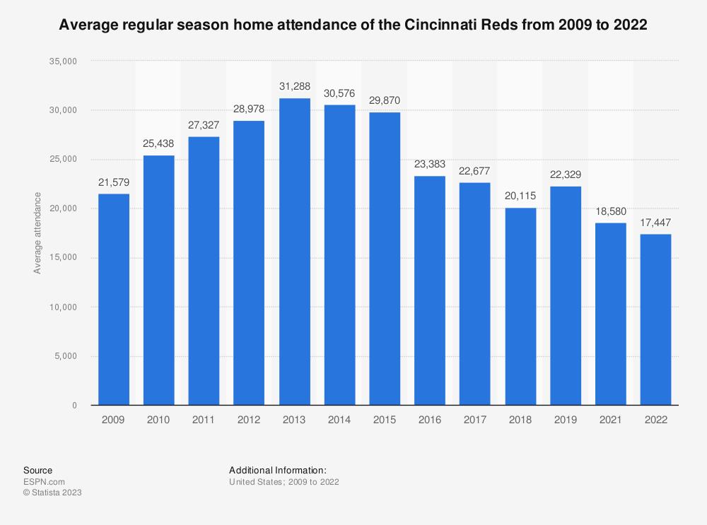 Statistic: Average regular season home attendance of the Cincinnati Reds from 2009 to 2018 | Statista