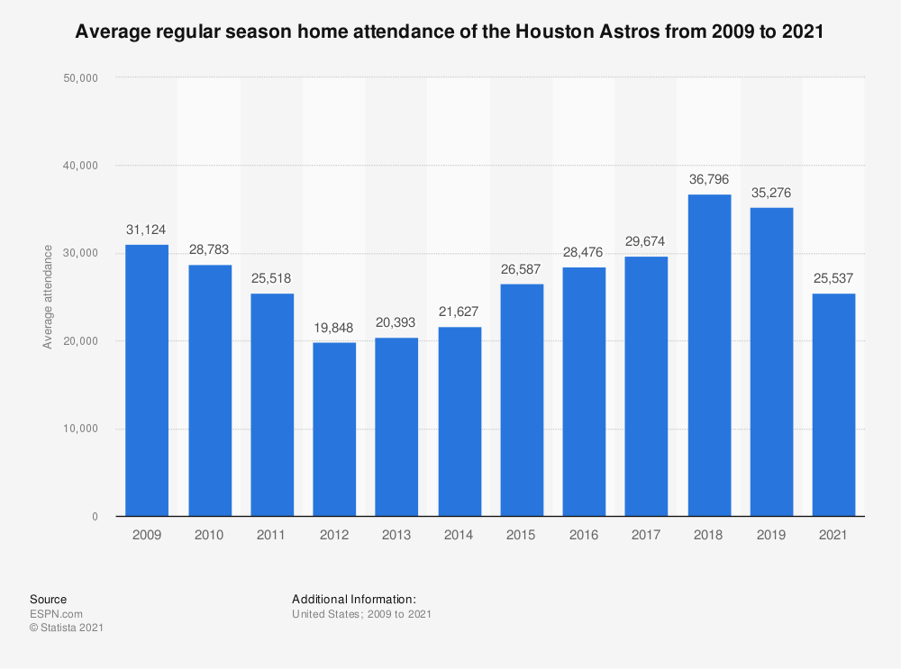 Statistic: Average regular season home attendance of the Houston Astros from 2009 to 2019 | Statista