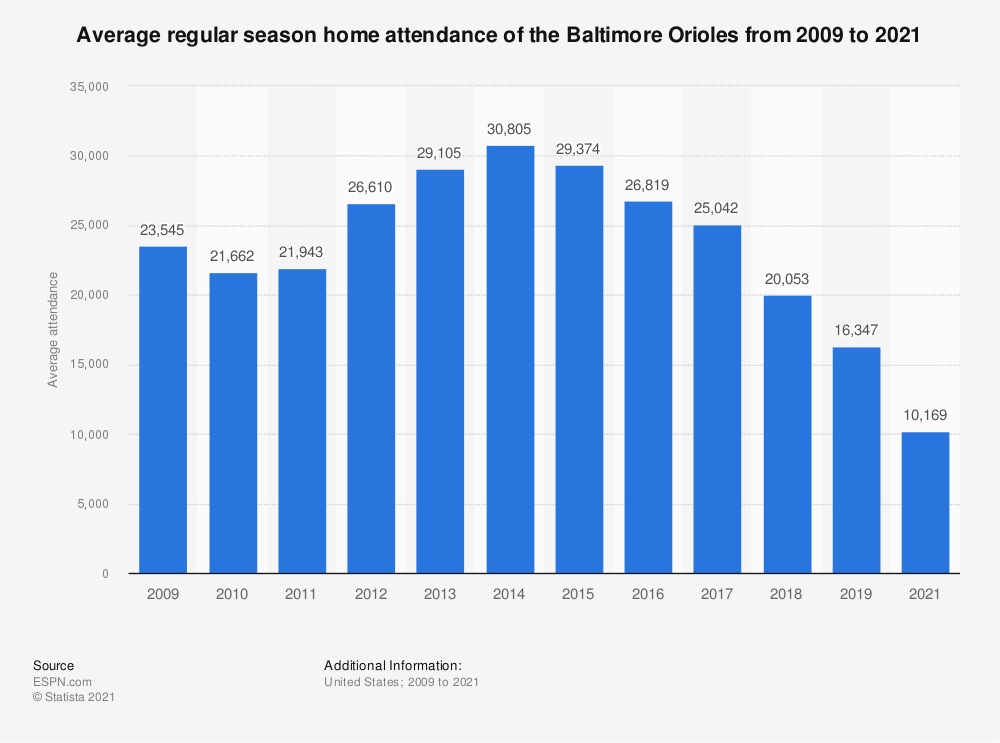 Statistic: Average regular season home attendance of the Baltimore Orioles from 2009 to 2019 | Statista