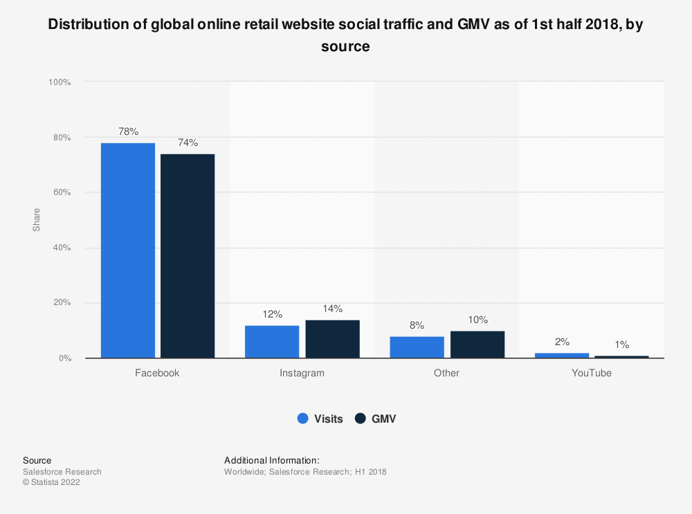 Statistic: Distribution of global online retail website social traffic and GMV as of 1st half 2018, by source | Statista
