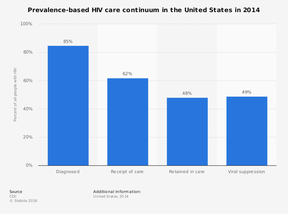 Statistic: Prevalence-based HIV care continuum in the United States in 2014 | Statista