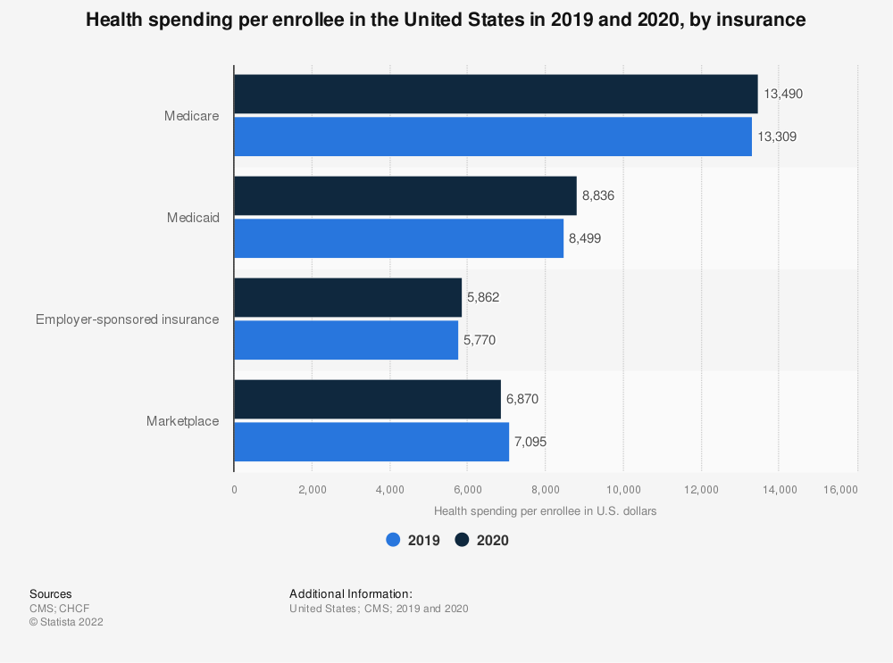 Statistic: Health spending per enrollee in the United States in 2017 and 2018, and a projection for 2028, by insurance* | Statista