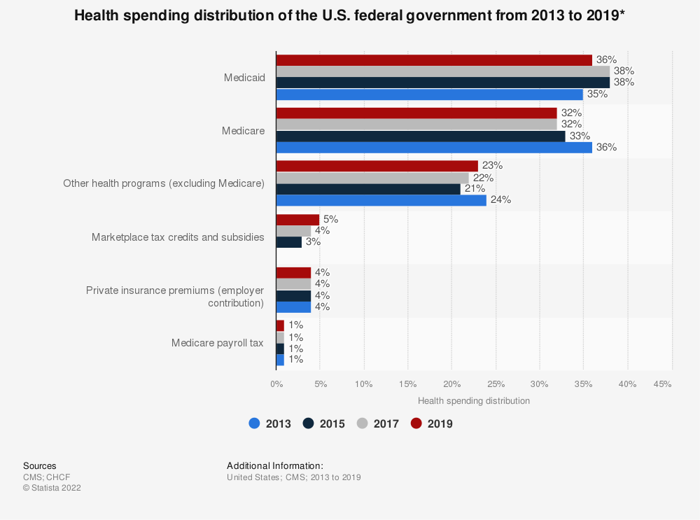 Statistic: Health spending distribution of the U.S. federal government from 2013 to 2018* | Statista