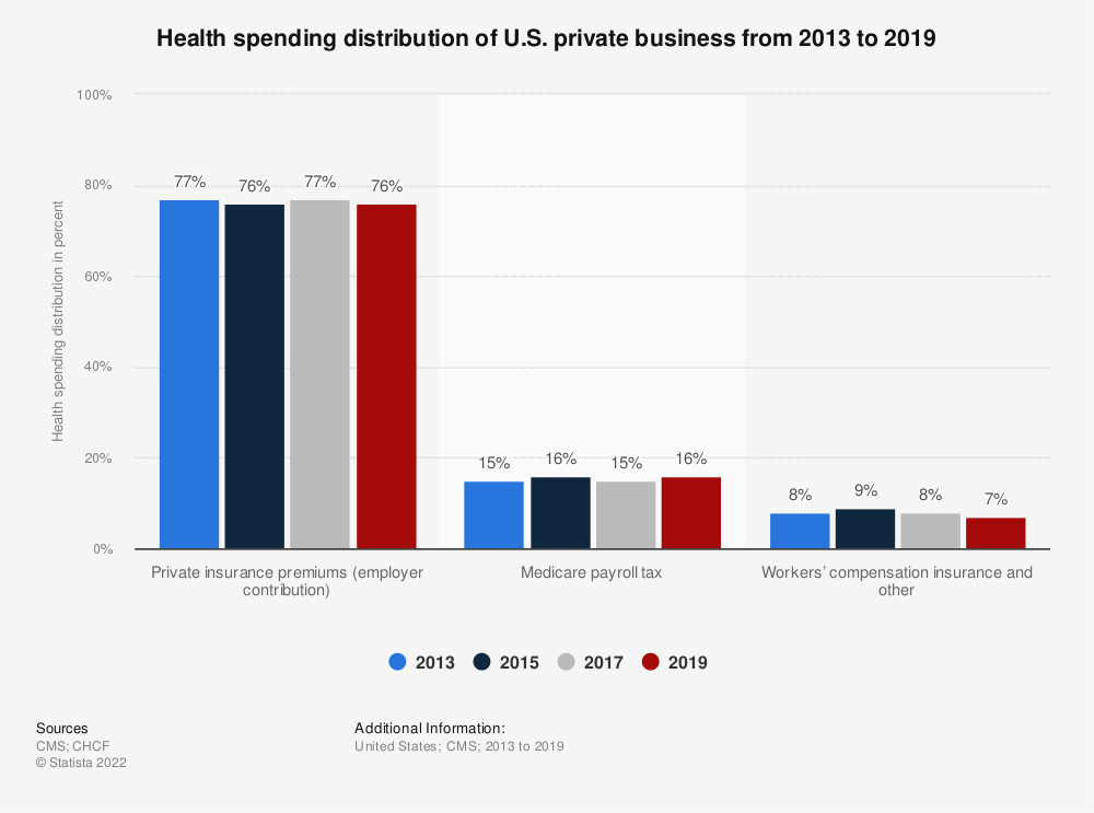 Statistic: Health spending distribution of U.S. private business from 2013 to 2017 | Statista