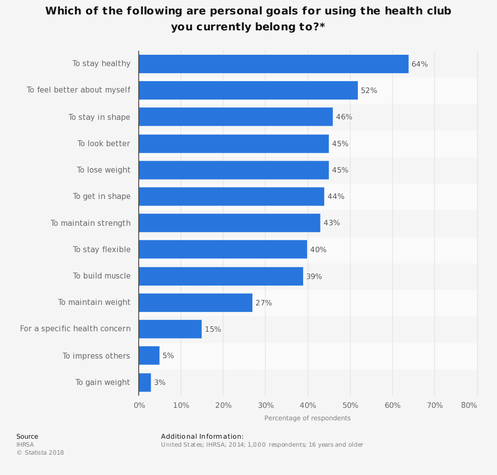 Statistic: Which of the following are personal goals for using the health club you currently belong to?* | Statista
