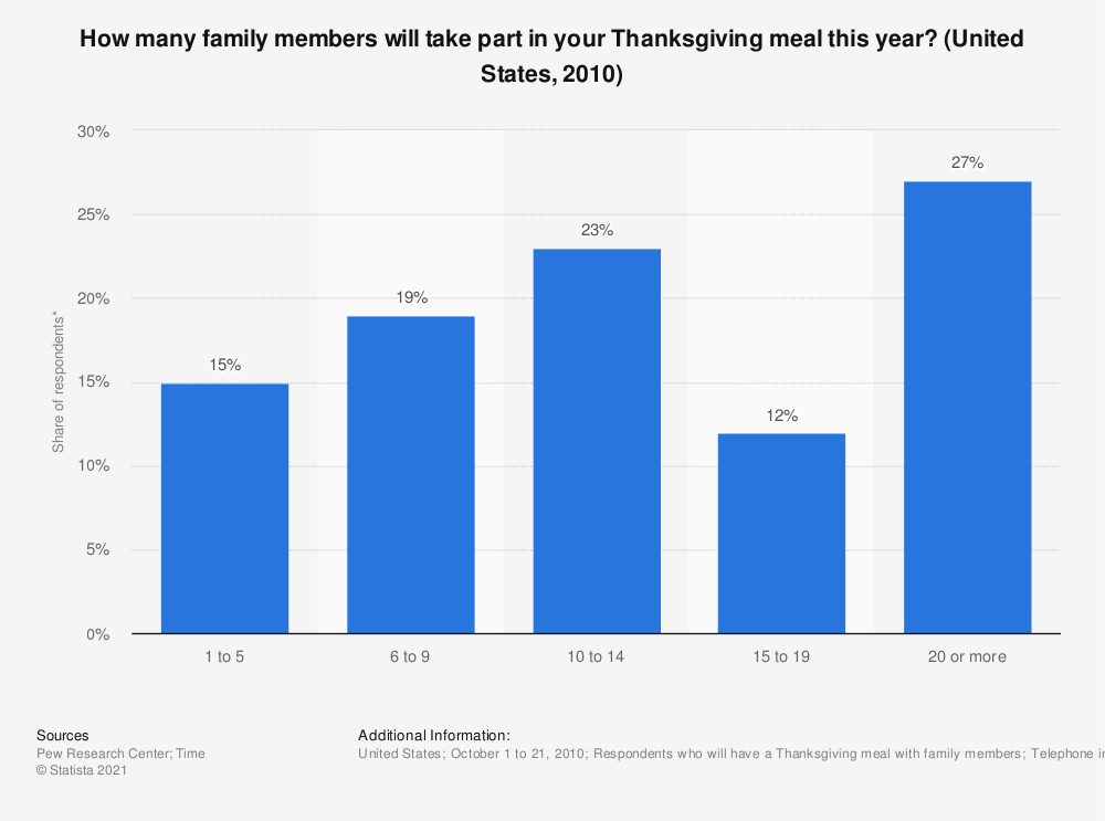 Statistic: How many family members will take part in your Thanksgiving meal this year? (United States, 2010) | Statista
