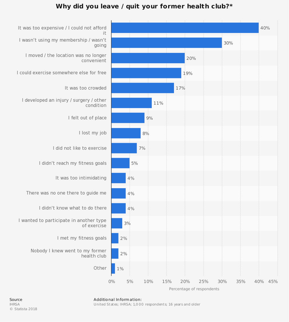 Statistic: Why did you leave / quit your former health club?* | Statista