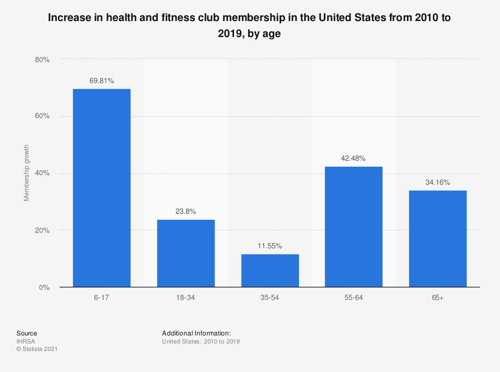 Statistic: Increase in health and fitness club membership in the United States from 2010 to 2019, by age   Statista