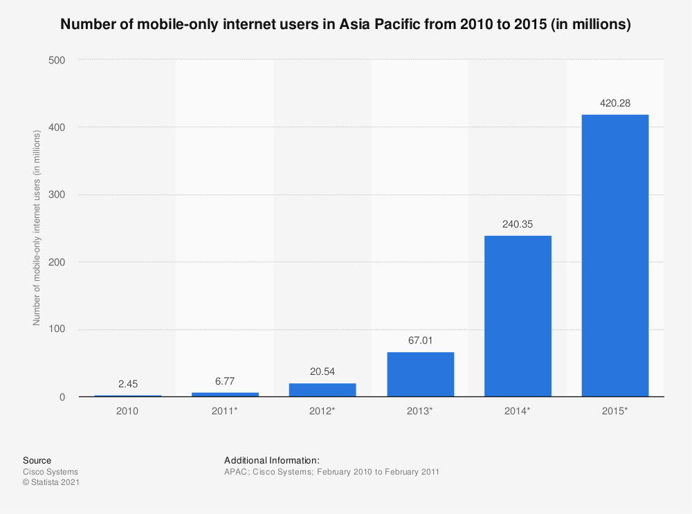 Statistic: Number of mobile-only internet users in Asia Pacific from 2010 to 2015 (in millions) | Statista