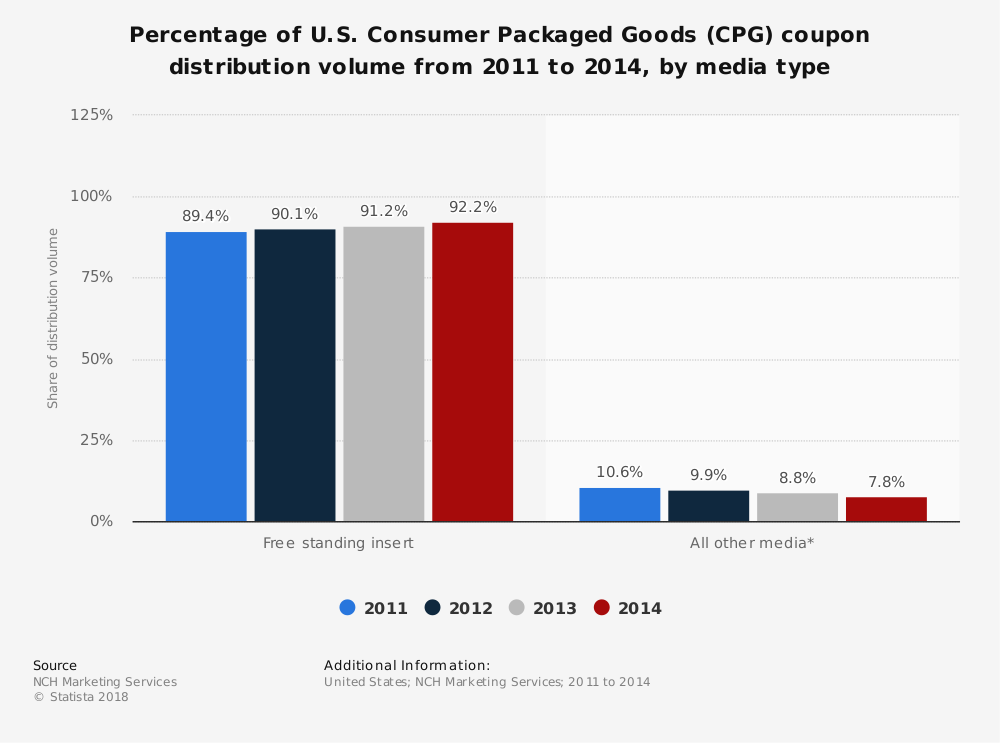 Statistic: Percentage of U.S. Consumer Packaged Goods (CPG) coupon distribution volume from 2011 to 2014, by media type | Statista