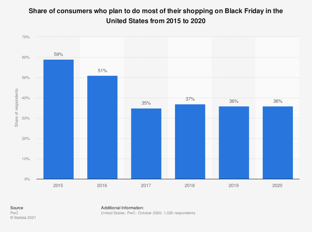 Statistic: Share of consumers who plan to do most of their shopping on Black Friday in the United States from 2015 to 2019* | Statista